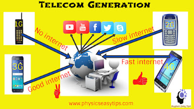 what is volte and lte-4g,what is lte,what is 4G,telecom generation,what is 1G,2G,3G,4G
