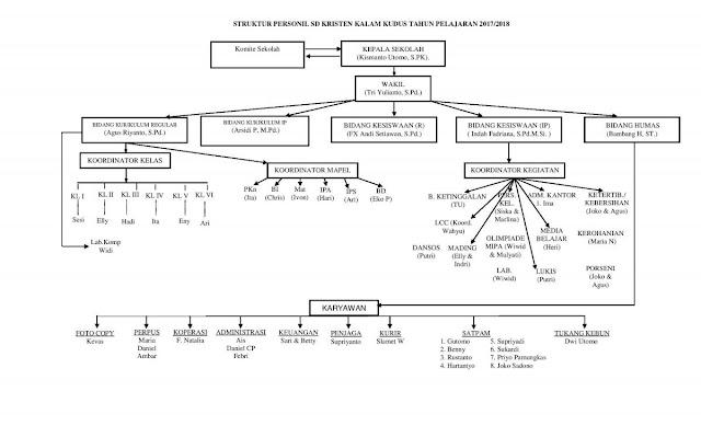 Struktur Organisasi SD Kristen Kalam Kudus Surakarta