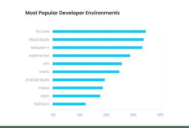 Peringkat Code Editor yang populer di lingkungan developer