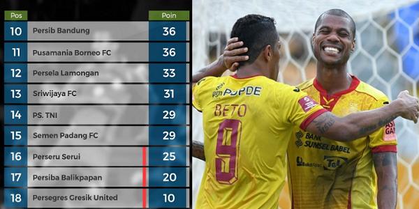 Lawan Persija Jakarta Dianggap Penentu Nasib Sriwijaya FC di Liga 1