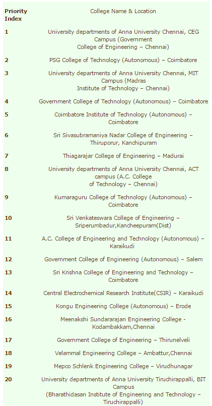 Top 10 Anna university engineering colleges 2016 with rank list