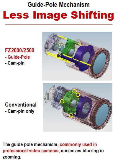 Механизм привода зума в Panasonic Lumix FZ2500 и FZ2000