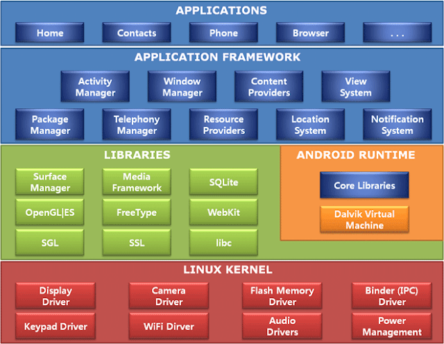 Application Architecture of Android
