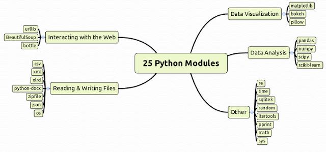 Module function Python