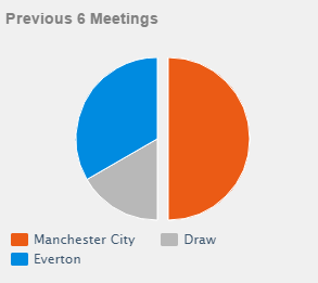 Stats Manchester City vs Everton
