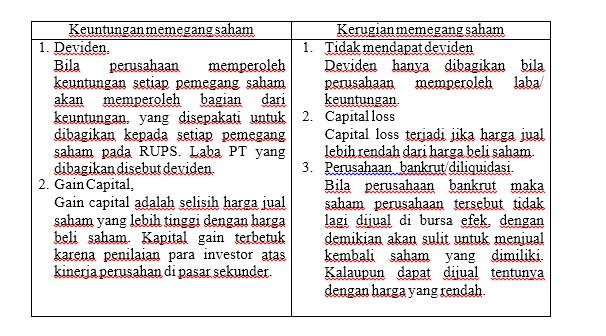 jelaskan keuntungan dan kerugian berinvestasi dalam saham