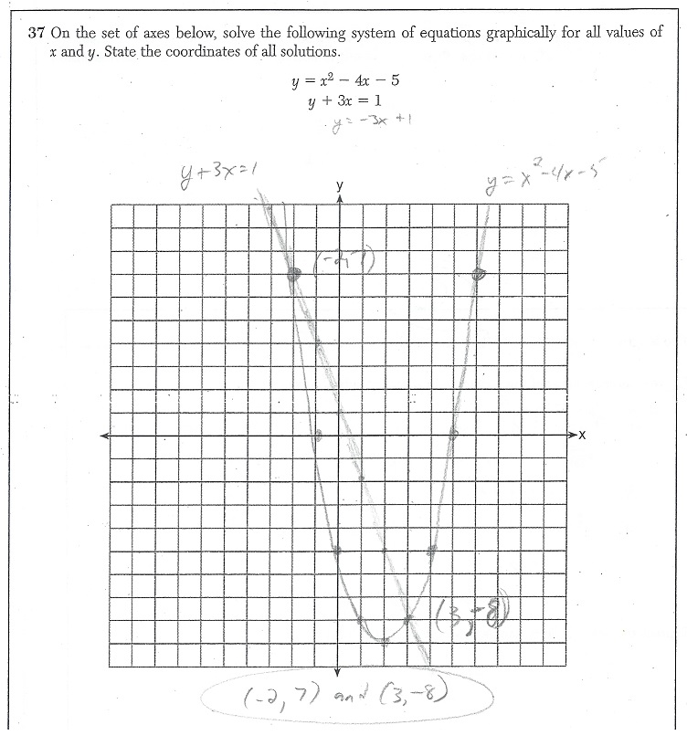 X why june 2016 integrated algebra regents part iv see image below ccuart Choice Image