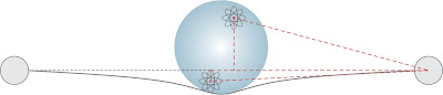 Distribution of atoms within a sphere