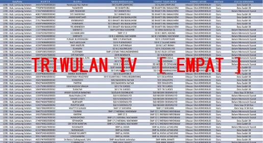 List Pencairan Sertifikasi Guru Triwulan IV Lengkap Tiap Provinsi