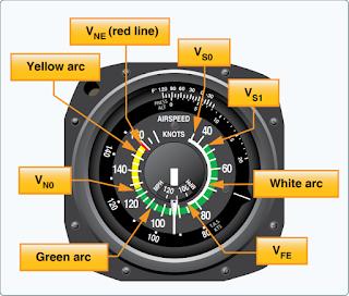 Airspeed indicator Single-engine ASI