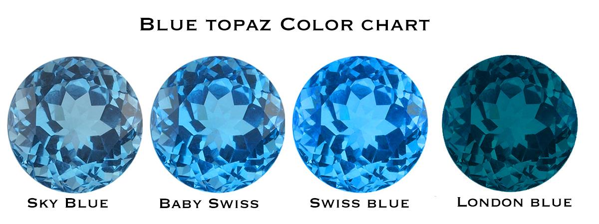 December Blue Topaz Birthstone
