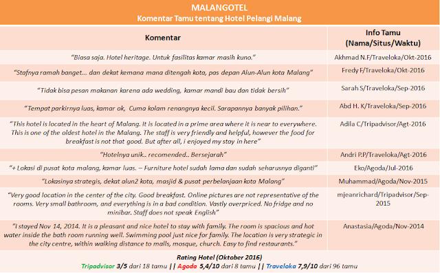Ini adalah daftar komentar tamu Hotel Pelangi Malang serta penilaian dari berbagai situs booking hotel online mengenai Hotel Pelangi yang dikumpulkan oleh Malangotel.