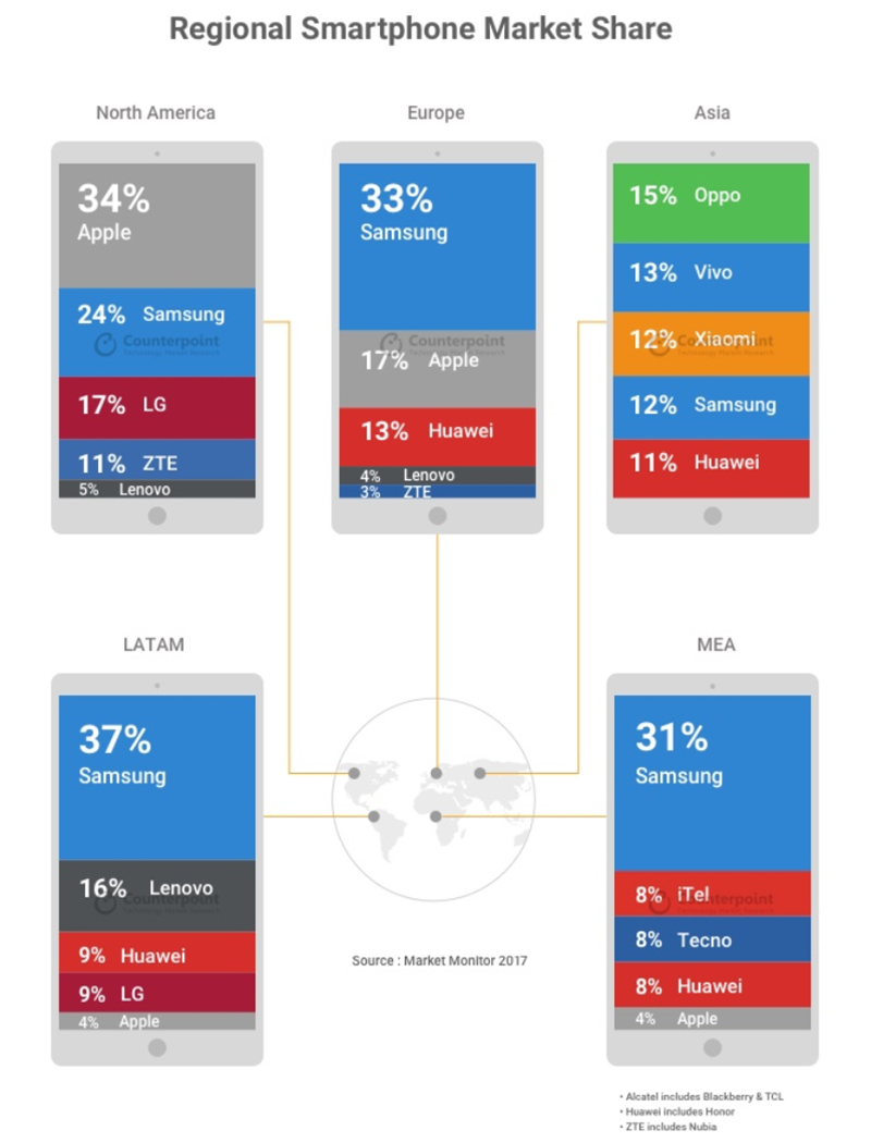 Counterpoint: Top 7 Global Smartphone Market Share Shipments