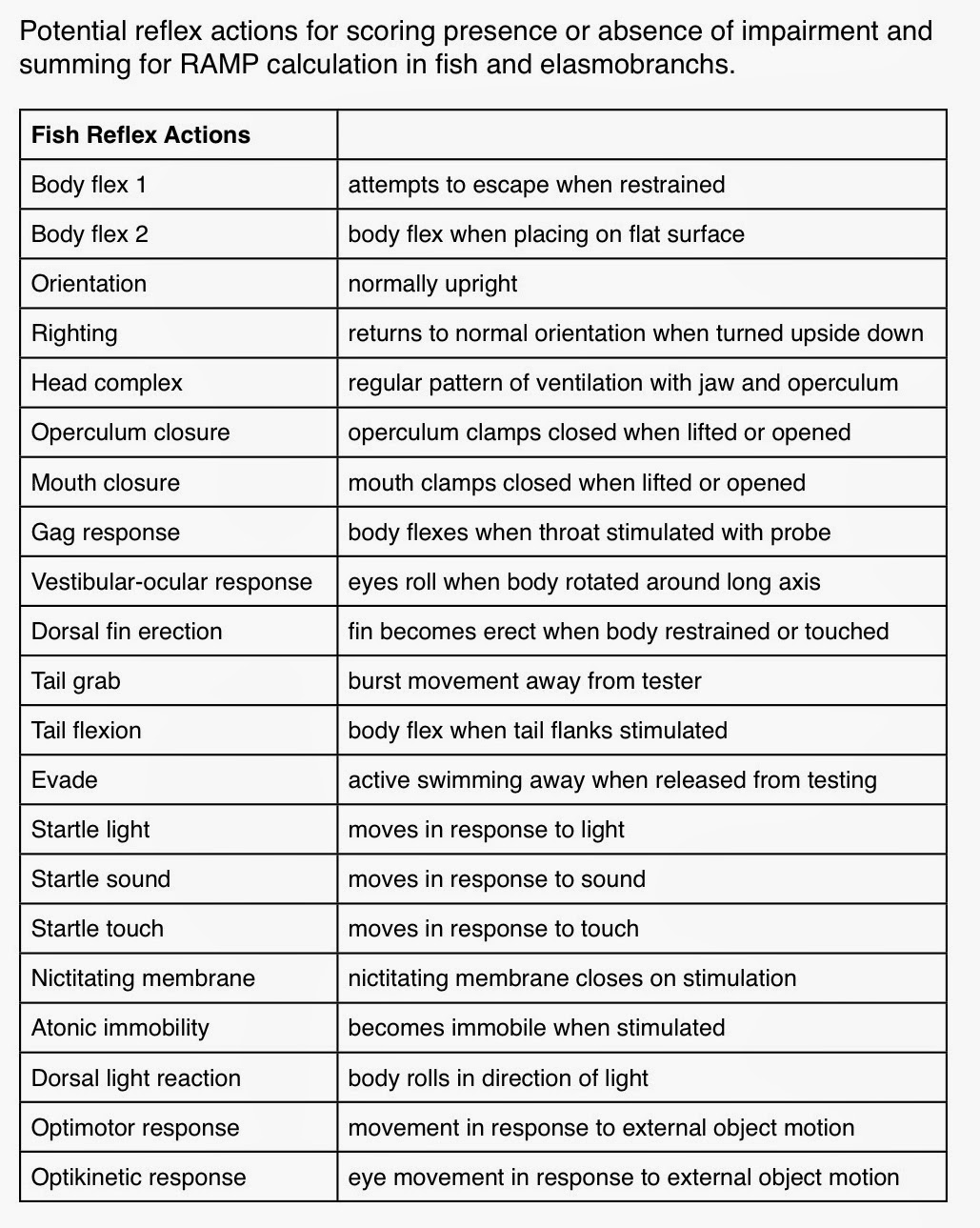 Vitality Heuristic Assessing Impairment And Predicting Survival And Mortality List Of