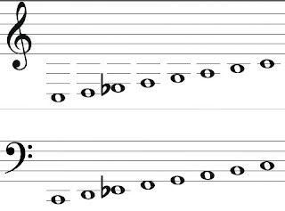Melodic minor scale theory
