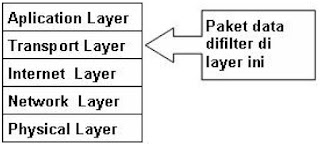 Hasil gambar untuk circuit level gateway