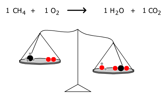 ~Chemistry Reflection~: ChemThink: Chemical Reactions