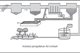 Cara Penanggulangan Pencemaran Air