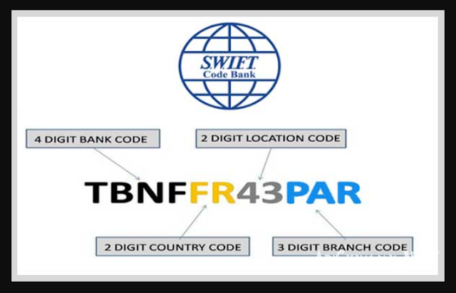 SWIFT Code Bank di Indonesia