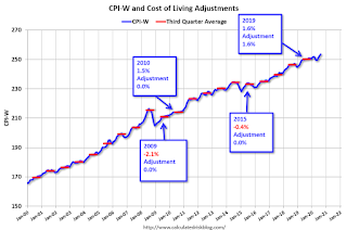 CPI-W and COLA Adjustment