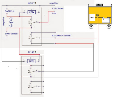 telecommunications diagram, panel wiring icon, electricians diagram, assembly diagram, installation diagram, plc diagram, drilling diagram, troubleshooting diagram, instrumentation diagram, solar panels diagram, grounding diagram, rslogix diagram, on wiring diagram panel otomatis genset