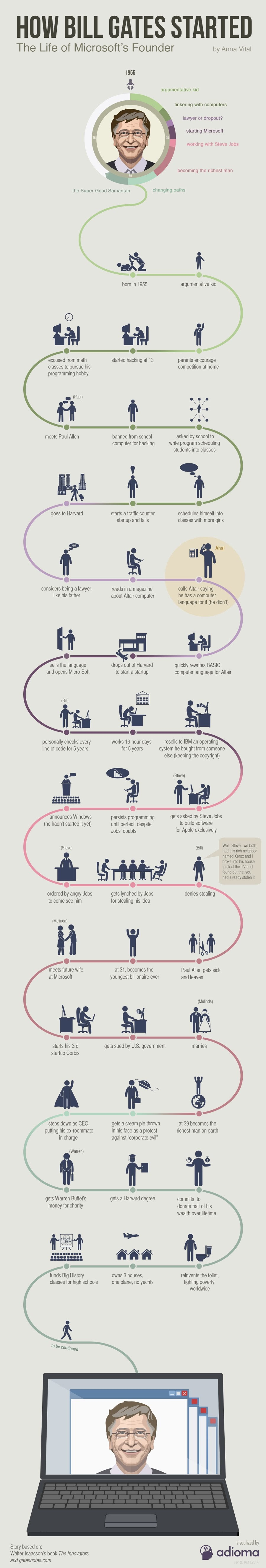 How Bill Gates Started? – Nerdy Genius Became Billionaire - #infographic