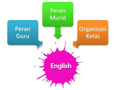 3 Tips dalam Variasi Media Pembelajaran Bahasa Inggris