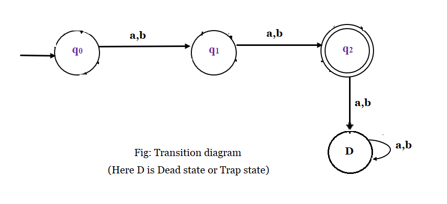 Example 1: Construct a DFA, that accepts set of all strings