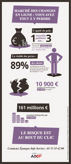 Difference entre forex et bourse
