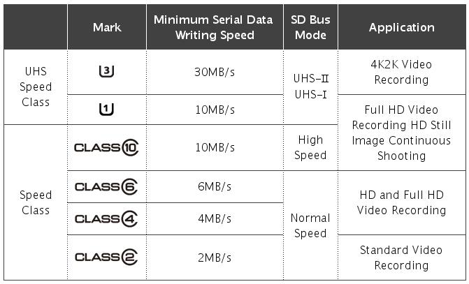 tarjetas de memoria velocidad de transferencia
