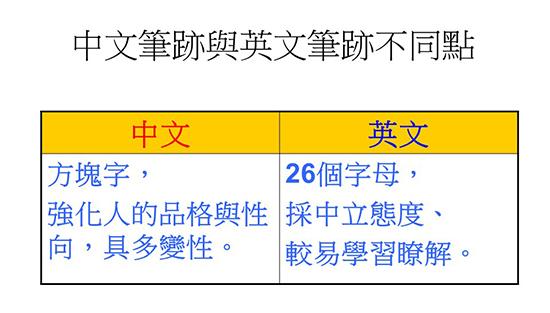 陳麗光 Lee Kuang 催眠師 筆跡分析師: 英文筆跡分析Q&A