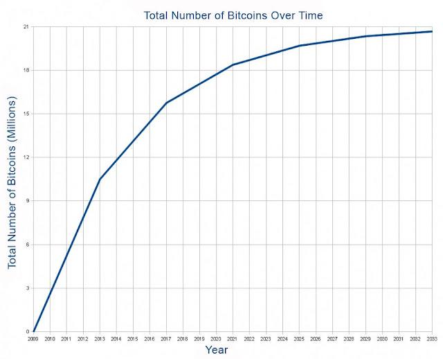 График эмиссии Bitcoin