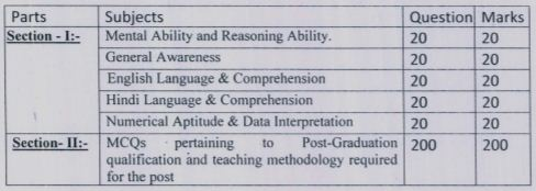 image : DSSSB PGT Exam Pattern One Tier (Teach.) Syllabus @ TeachMatters