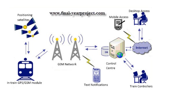 Gps Amp Wireless Based Train Tracking System Ece Project