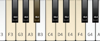 The Major Scale on Key F