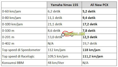 Perbandingan Akselerasi Yamaha NMax vs All New PCX