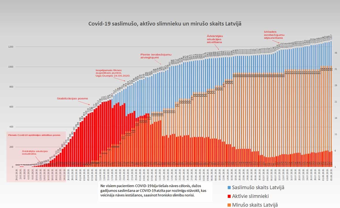 Grafiks ar Covid-19 saslimušo un mirušo skaitu valstī 05.08.2020.