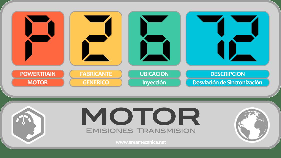 CODIGOS DE FALLA (P2600-P26FF) MOTOR | OBD2 | DTC