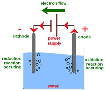 Chemical Chaos: Electrolysis