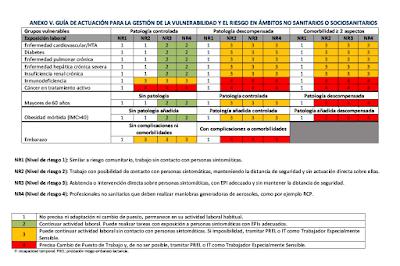 Anexo V do «Procedemento de actuación para os servizos de prevención de riscos laborais fronte á exposición ao SARS-CoV-2»