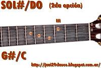 G#/C = Ab/C chord guitar