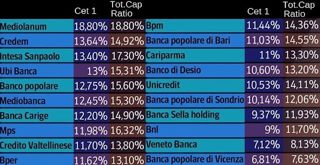 banche italiane più solide e affidabili