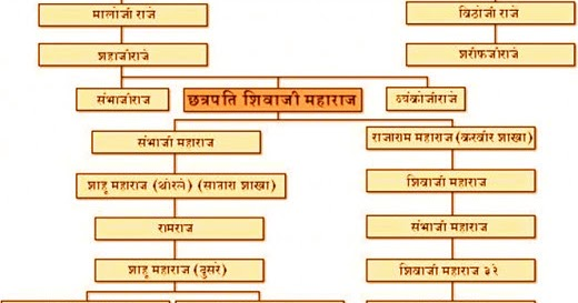 In marathi maharaj history language pdf sambhaji