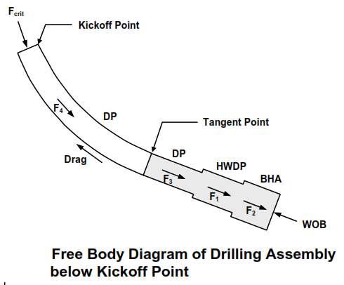 DRILL STRING DESIGN FOR HIGH INCLINATION AND HORIZONTAL