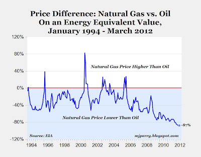 Chart of the Day: Natural Gas Prices Fall to Fresh Record