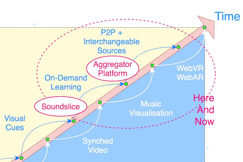 world music visualization aggregator platform vs soundslice the