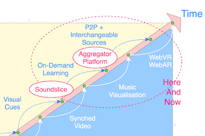 Soundslice And Aggregator Platform Relative to Immediacy And Immersion Over Time. #VisualFutureOfMusic #WorldMusicInstrumentAndTheory