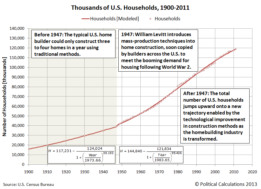 Thousands of U.S. Households, 1900 to 2011