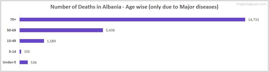 Number of Deaths in Albania - Age wise (only due to Major diseases)