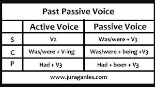 Soal dan Rumus past passive voice